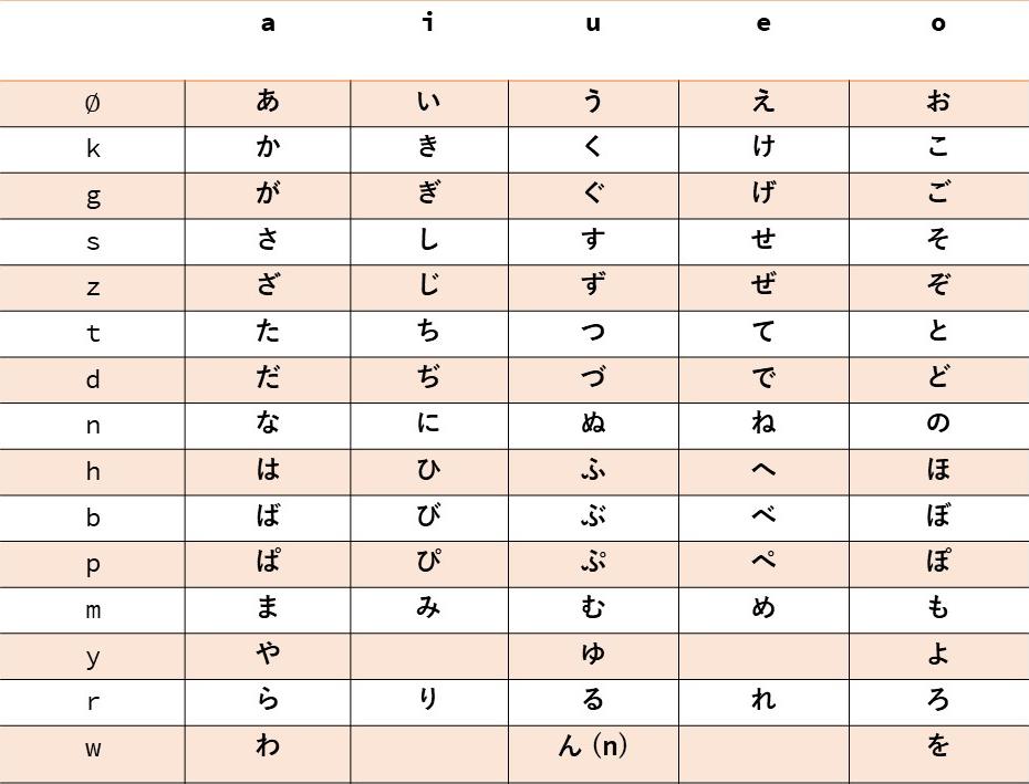 Hiragana List