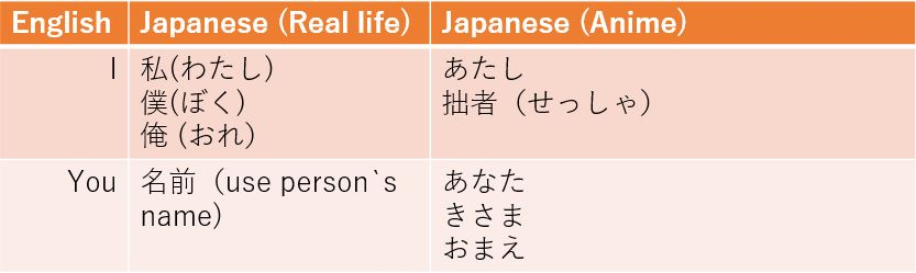 Japanese - difference between real life and anime