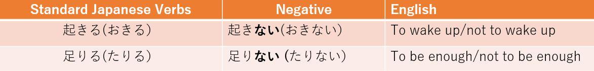 Ru-Verb Conjugation - Nai- form