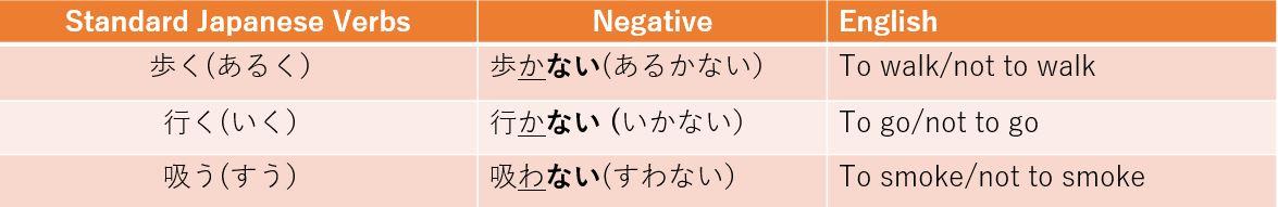 U-Verb Conjugation - Nai-form